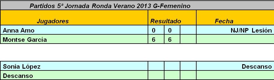 5ª jornada femenino