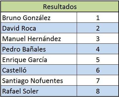 resultados torneo primavera 2010