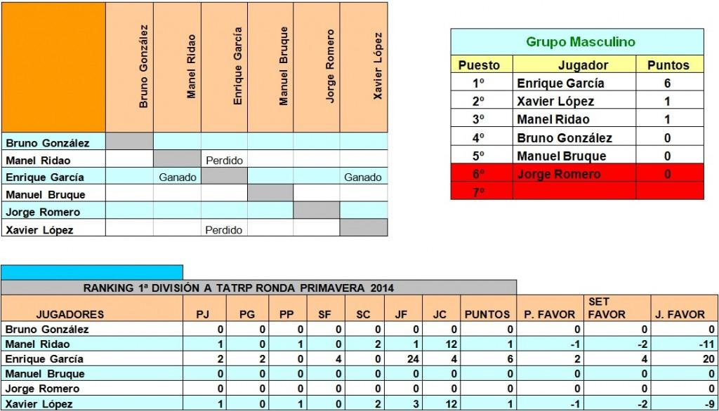 Clasificación Primavera 2014